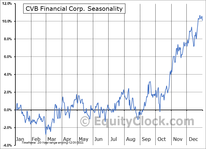CVB Financial Corp. (NASD:CVBF) Seasonal Chart