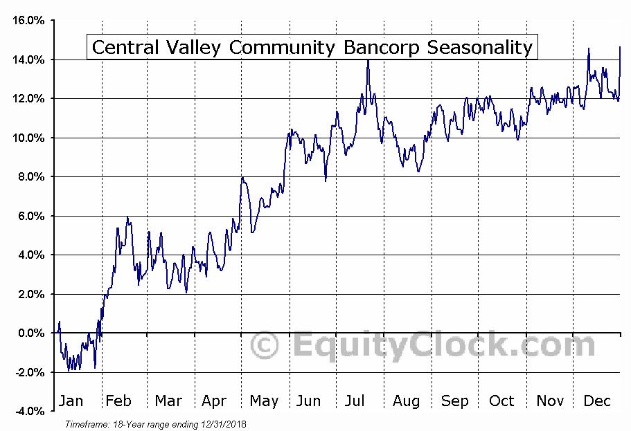 Central Valley Community Bancorp (NASD:CVCY) Seasonal Chart
