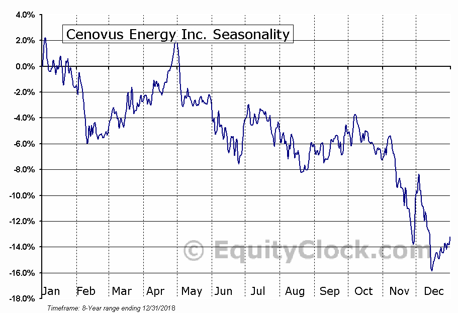 Cenovus Energy Inc. (NYSE:CVE) Seasonal Chart