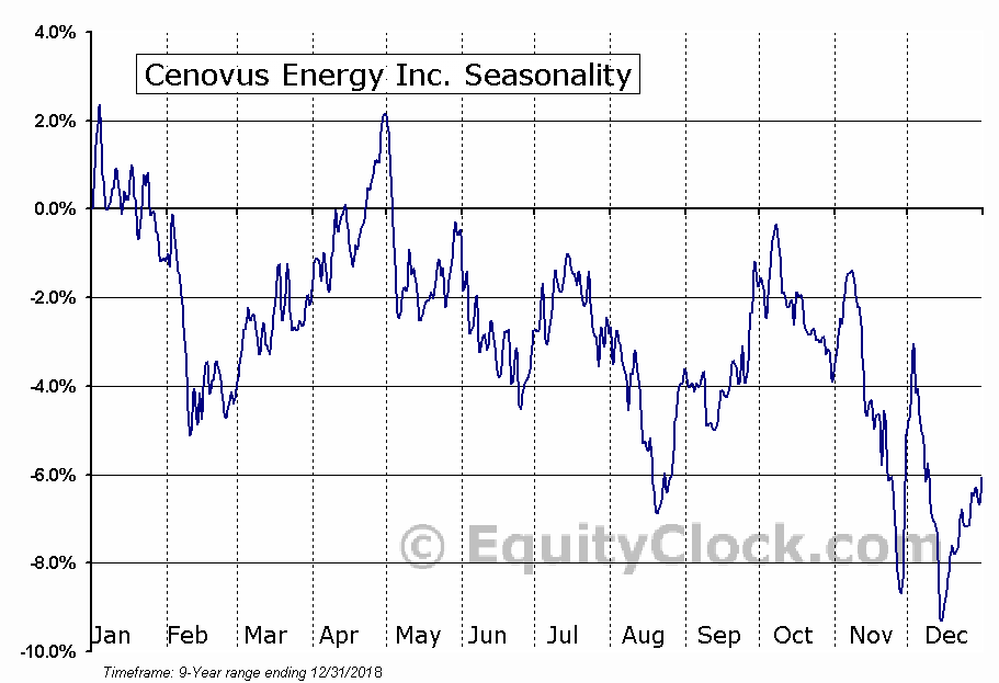 Cenovus Energy (TSE:CVE) Seasonal Chart