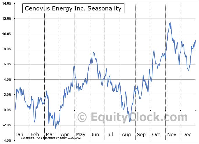 Cenovus Energy Inc. (TSE:CVE.TO) Seasonal Chart