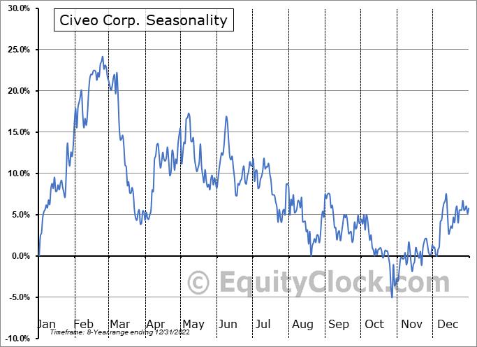 Civeo Corp. (NYSE:CVEO) Seasonal Chart