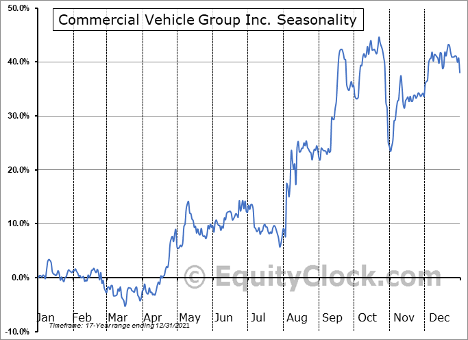 Commercial Vehicle Group Inc. (NASD:CVGI) Seasonal Chart