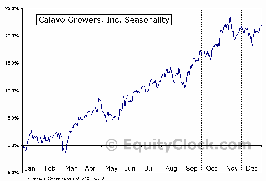 Calavo Growers, Inc. (NASD:CVGW) Seasonal Chart