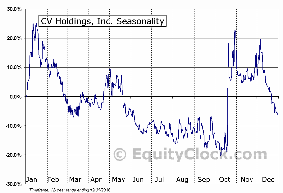 CV Holdings, Inc. (OTCMKT:CVHL) Seasonal Chart