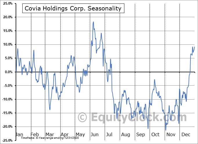 Covia Holdings Corp. (OTCMKT:CVIAQ) Seasonal Chart