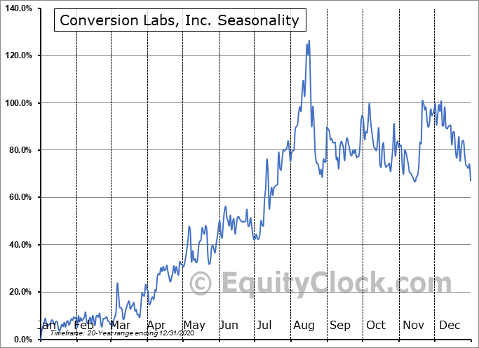 Conversion Labs, Inc. (OTCMKT:CVLB) Seasonal Chart