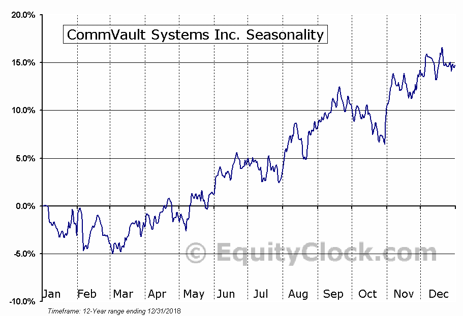 CommVault Systems Inc. (NASD:CVLT) Seasonal Chart