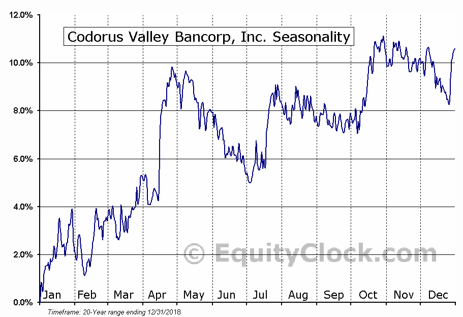 Codorus Valley Bancorp, Inc. (NASD:CVLY) Seasonal Chart