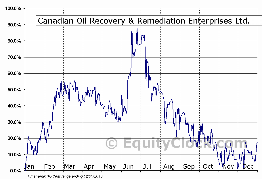 Canadian Oil Recovery & Remediation (TSXV:CVR) Seasonal Chart