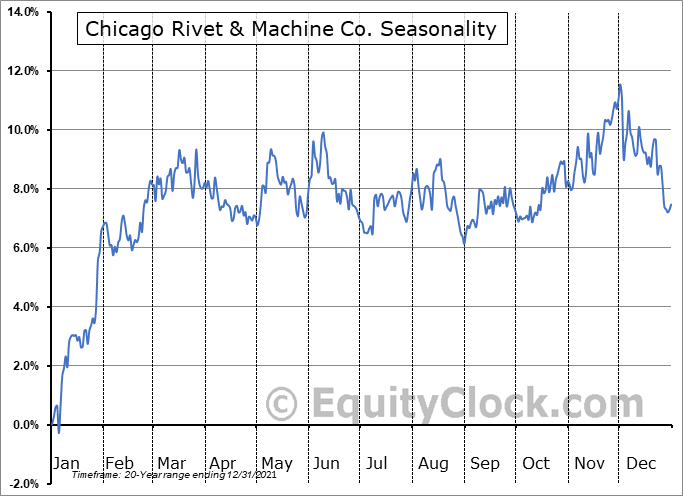 Chicago Rivet & Machine Co. (AMEX:CVR) Seasonal Chart