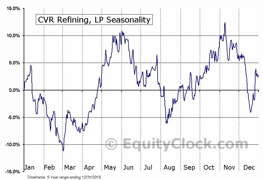CVR Refining, LP (NYSE:CVRR) Seasonal Chart
