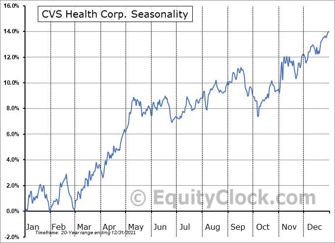 CVS Health Corp. (NYSE:CVS) Seasonal Chart