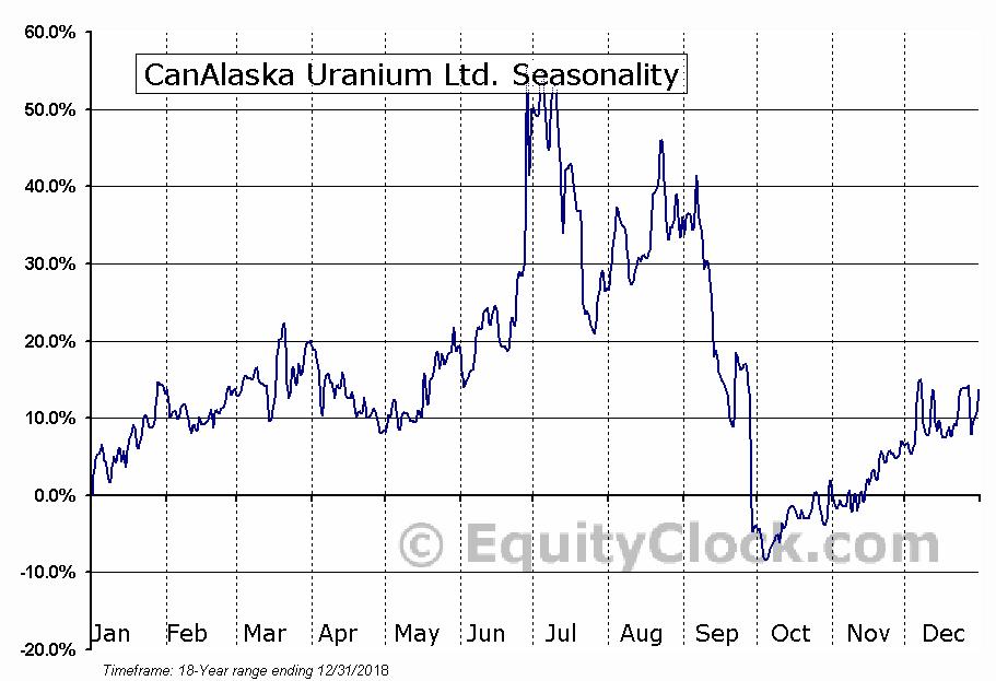 CanAlaska Uranium Ltd. (TSXV:CVV) Seasonal Chart