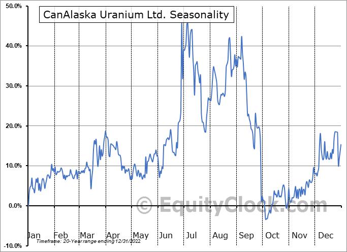 CanAlaska Uranium Ltd. (TSXV:CVV.V) Seasonal Chart
