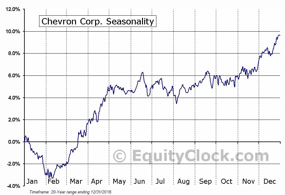 Chevron Corporation  (NYSE:CVX) Seasonal Chart
