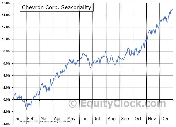 Chevron Corp. (NYSE:CVX) Seasonal Chart