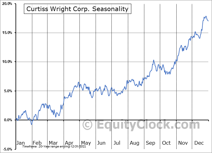 Curtiss Wright Corp. (NYSE:CW) Seasonal Chart