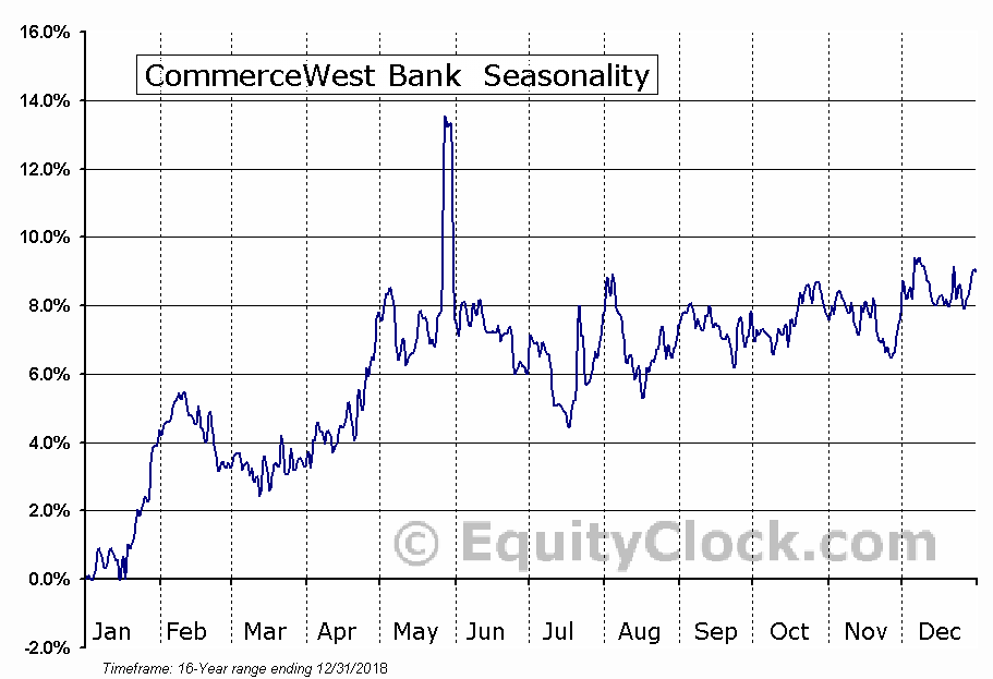 CommerceWest Bank  (OTCMKT:CWBK) Seasonal Chart