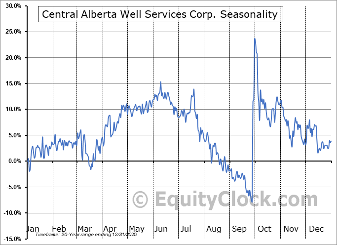 Central Alberta Well Services Corp. (TSXV:CWC.V) Seasonal Chart