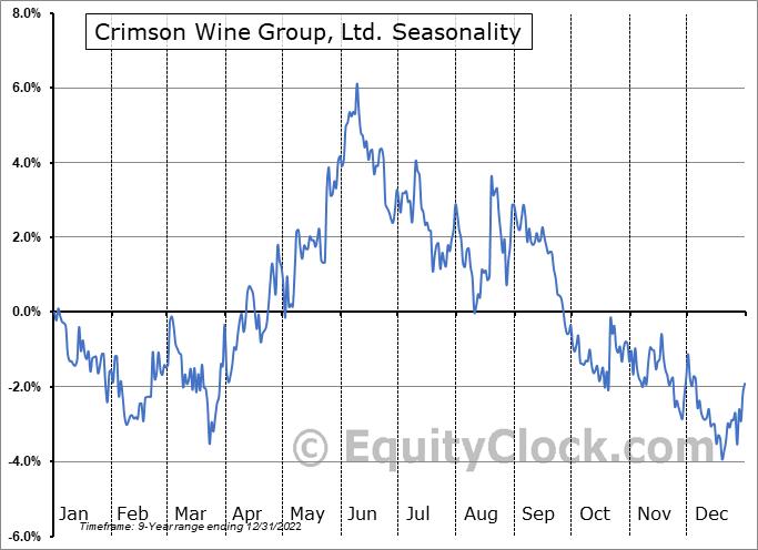 Crimson Wine Group, Ltd. (OTCMKT:CWGL) Seasonal Chart