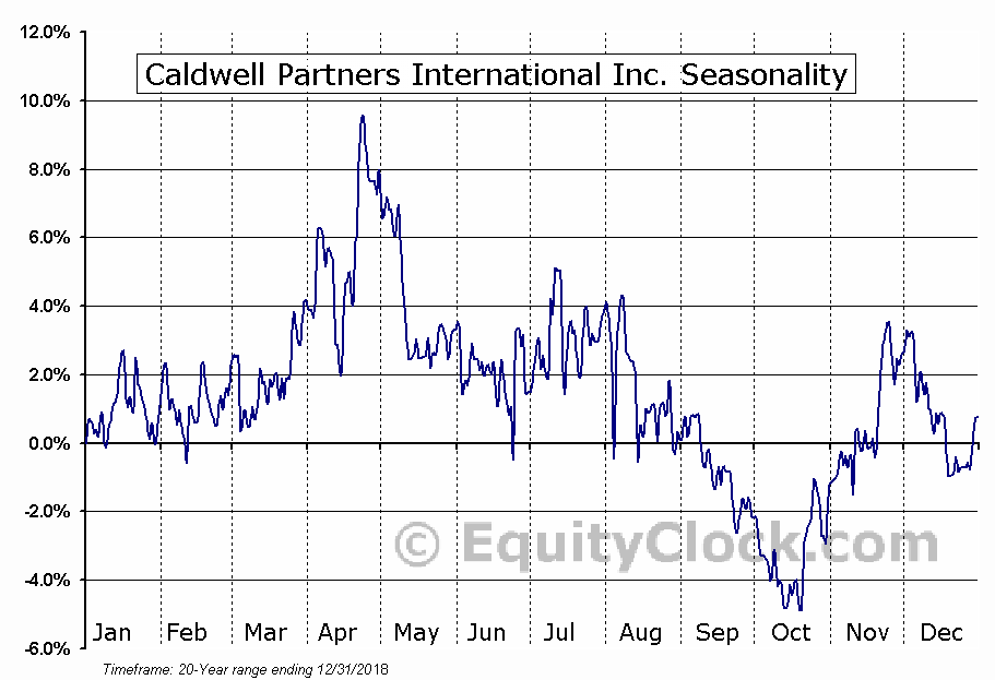 Caldwell Partners International Inc. (TSE:CWL.TO) Seasonal Chart