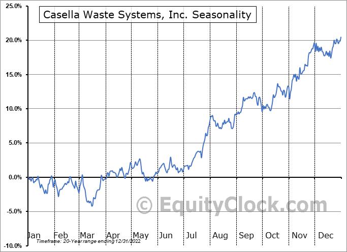 Casella Waste Systems, Inc. (NASD:CWST) Seasonal Chart