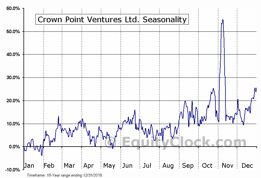 Crown Point Ventures Ltd. (TSXV:CWV) Seasonal Chart
