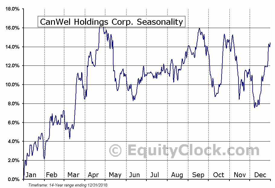 CanWel Holdings (TSE:CWX) Seasonal Chart