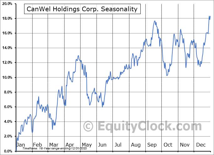 CanWel Holdings Corp. (TSE:CWX.TO) Seasonal Chart