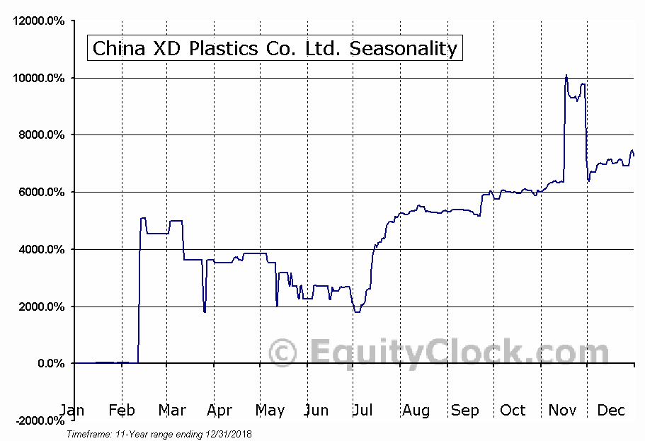 China XD Plastics Co. Ltd. (NASD:CXDC) Seasonal Chart