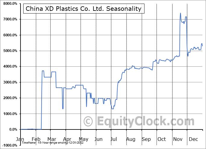 China XD Plastics Co. Ltd. (NASD:CXDC) Seasonal Chart