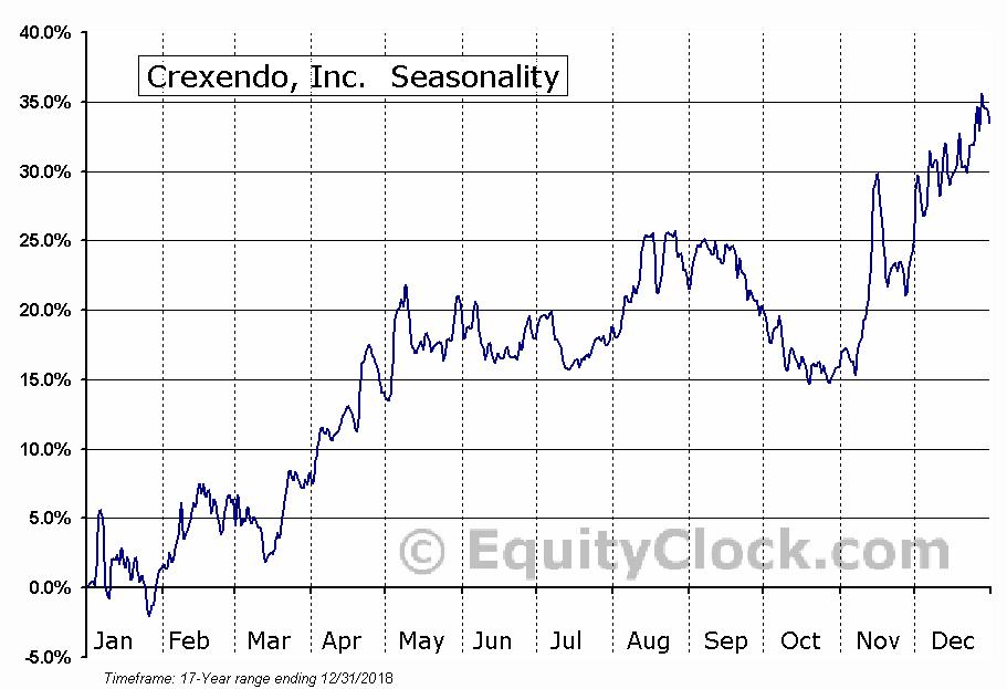 Crexendo, Inc.  (OTCMKT:CXDO) Seasonal Chart