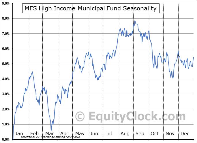 MFS High Income Municipal Fund (NYSE:CXE) Seasonal Chart