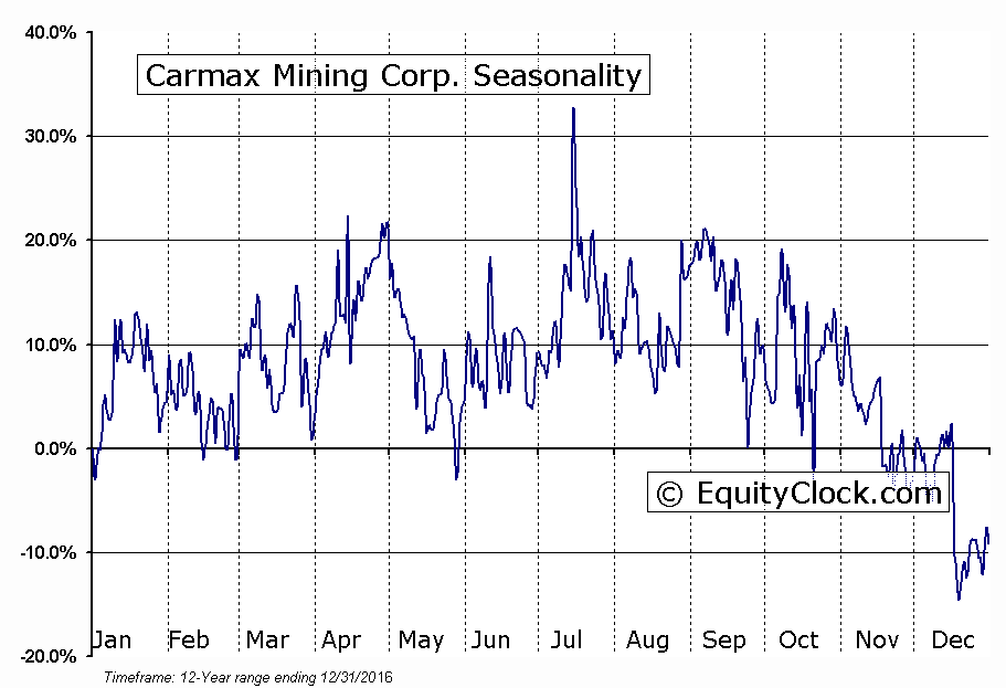 Carmax Mining Corp. (TSXV:CXM) Seasonal Chart