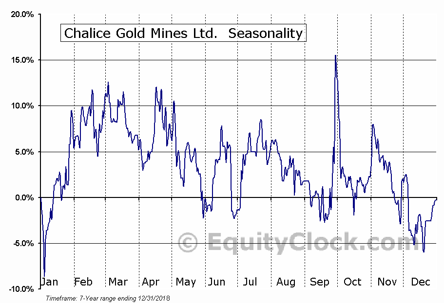 Chalice Gold Mines Ltd.  (TSE:CXN.TO) Seasonal Chart