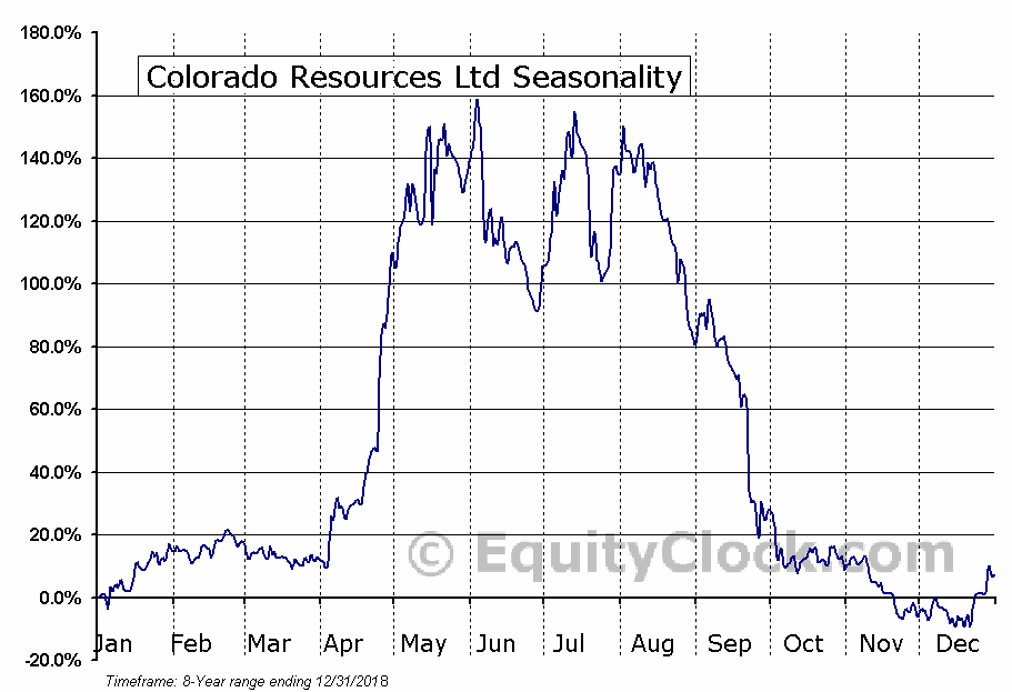 Colorado Resources Ltd (TSXV:CXO) Seasonal Chart