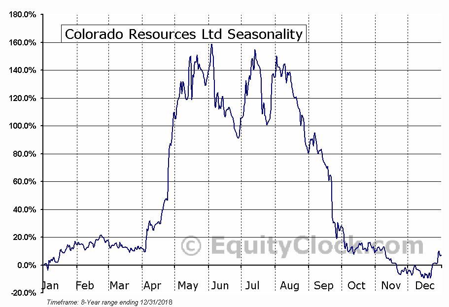 Colorado Resources Ltd (TSXV:CXO.V) Seasonal Chart