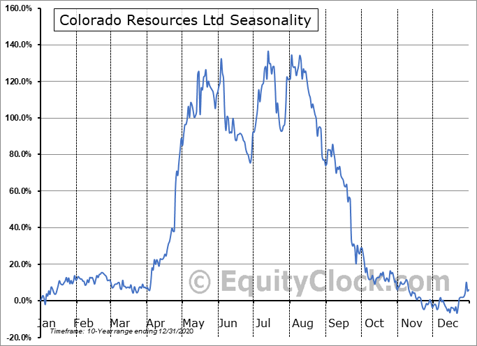Colorado Resources Ltd (TSXV:CXO.V) Seasonal Chart