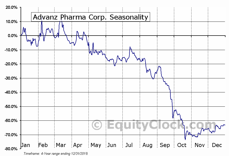 Advanz Pharma Corp. (OTCMKT:CXRXF) Seasonal Chart