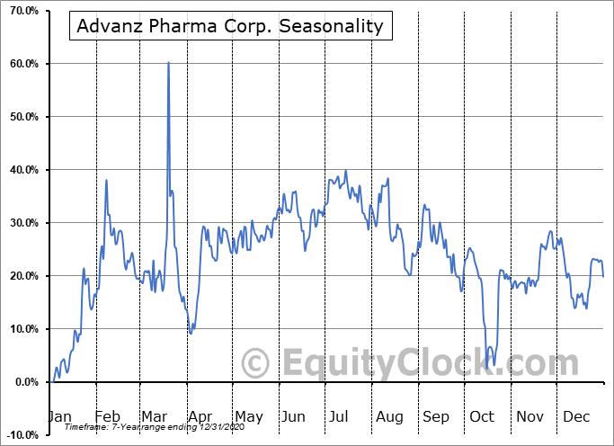 Advanz Pharma Corp. (OTCMKT:CXRXF) Seasonal Chart
