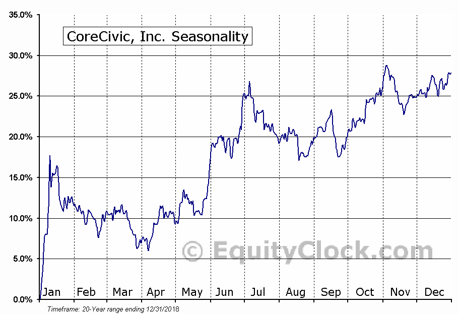 CoreCivic, Inc. (NYSE:CXW) Seasonal Chart