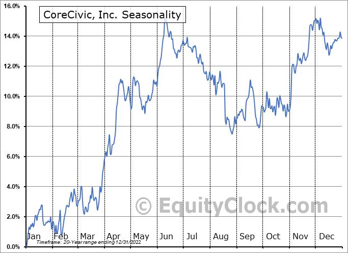 CoreCivic, Inc. (NYSE:CXW) Seasonal Chart
