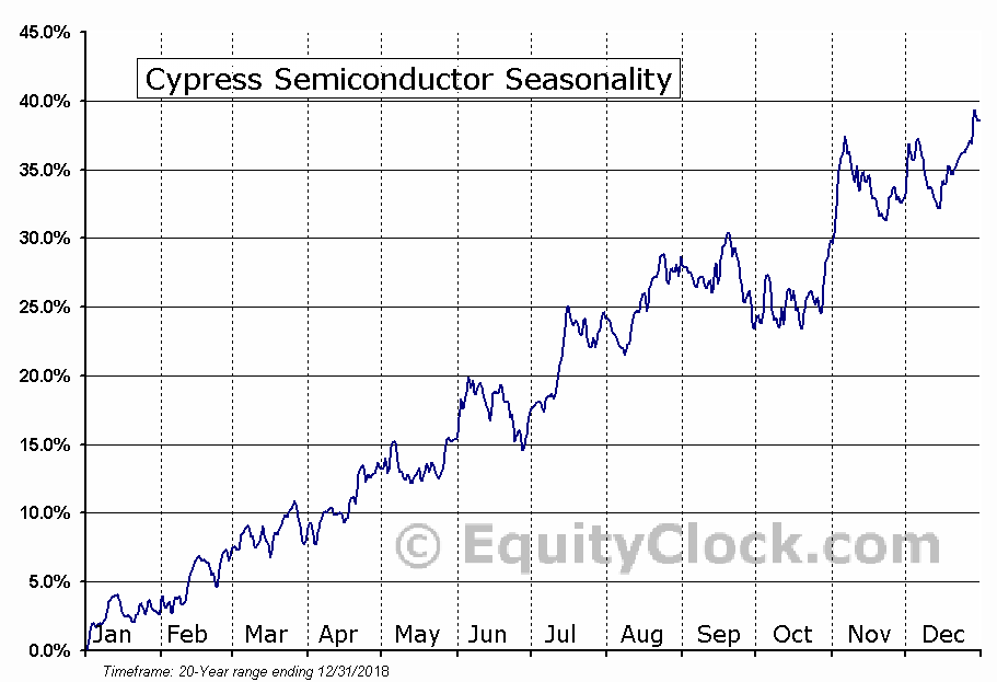 Cypress Semiconductor (NASD:CY) Seasonal Chart
