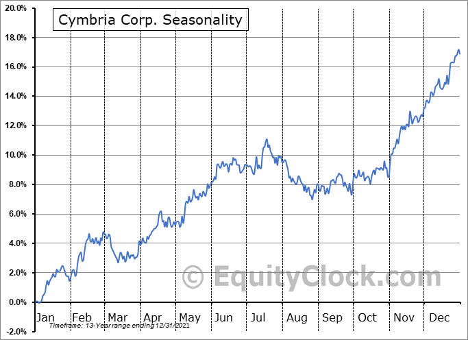 Cymbria Corp. (TSE:CYB.TO) Seasonal Chart