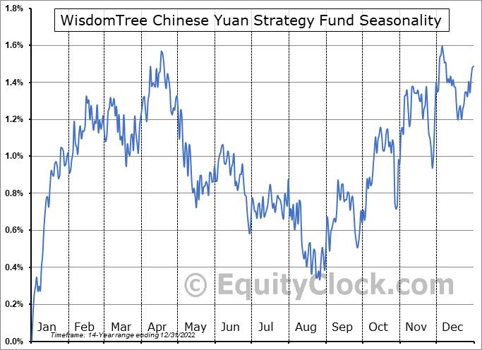 WisdomTree Chinese Yuan Strategy Fund (NYSE:CYB) Seasonal Chart