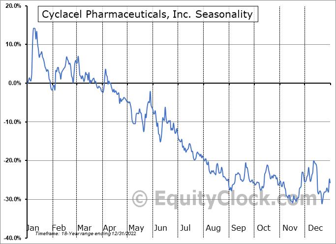 Cyclacel Pharmaceuticals, Inc. (NASD:CYCC) Seasonal Chart