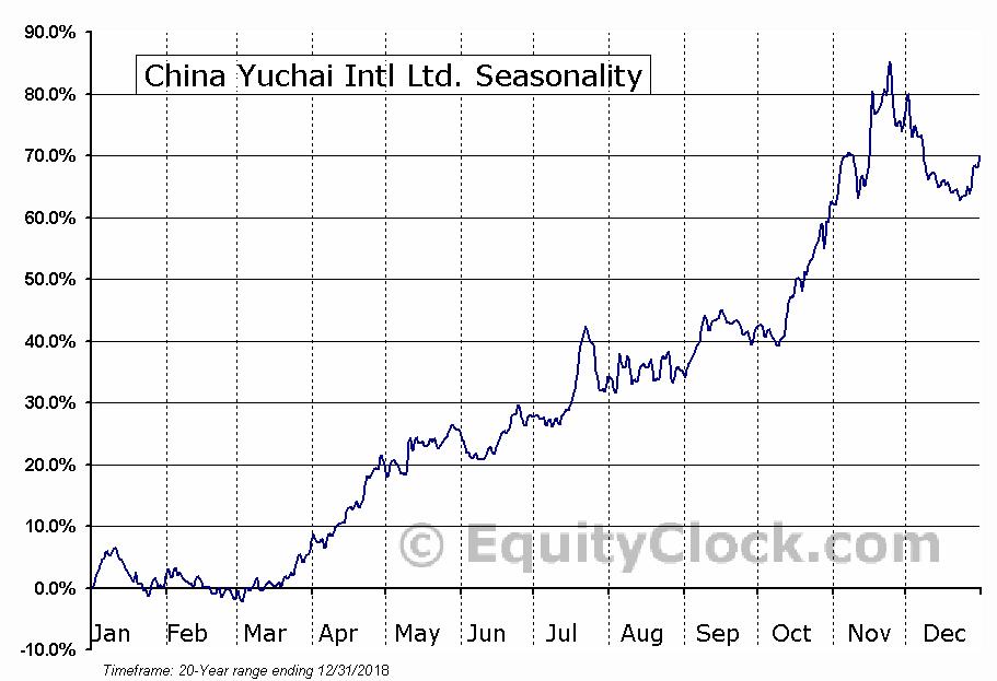 China Yuchai Intl Ltd. (NYSE:CYD) Seasonal Chart