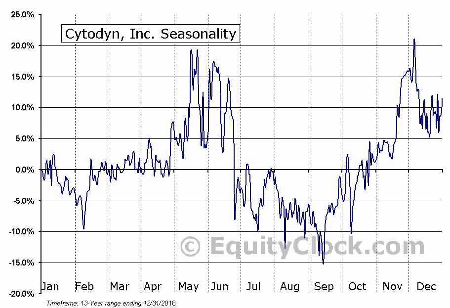 Cytodyn, Inc. (OTCMKT:CYDY) Seasonal Chart