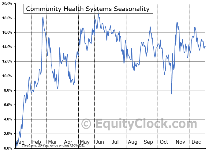 Community Health Systems (NYSE:CYH) Seasonal Chart